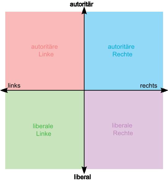 Political_chart_DE